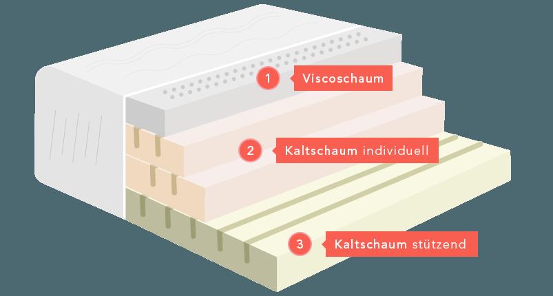 Bandscheibenmatratze, Aufbau einer SOS-Matratze